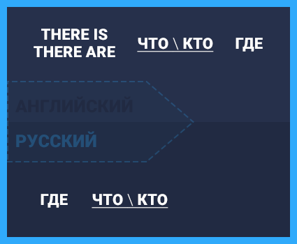IS или ARE